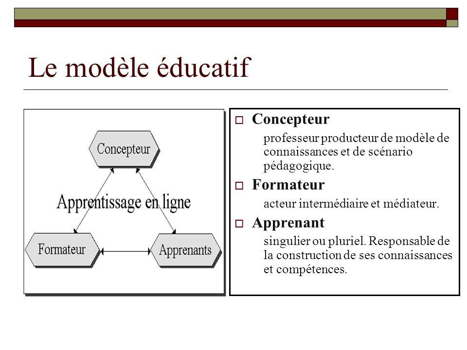 Le modèle éducatif Concepteur professeur producteur de modèle de connaissances et de scénario pédagogique.