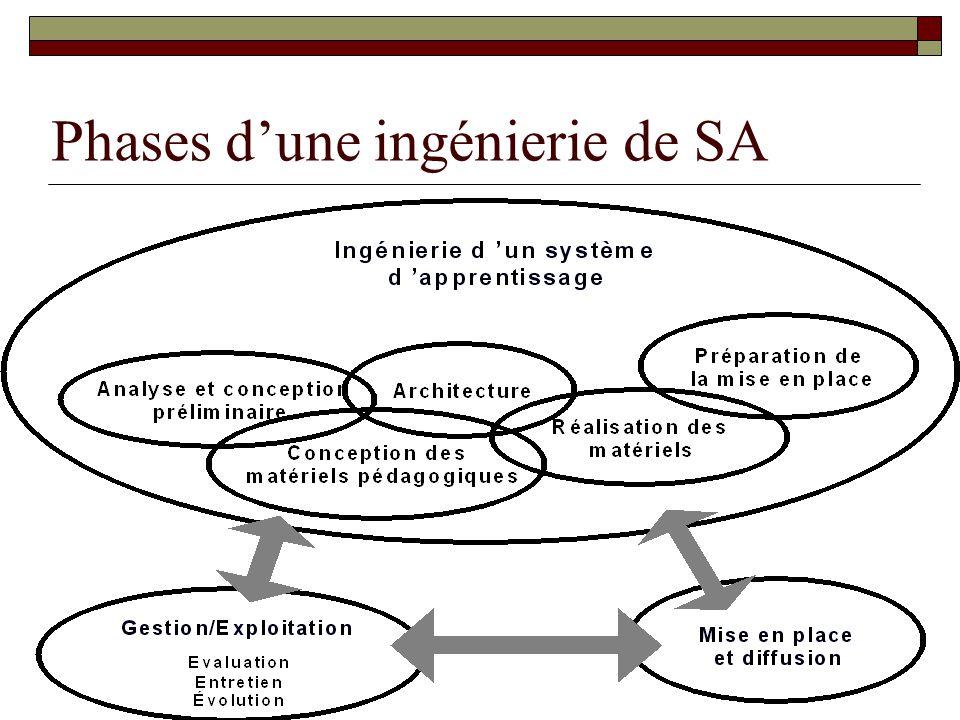 Phases dune ingénierie de SA
