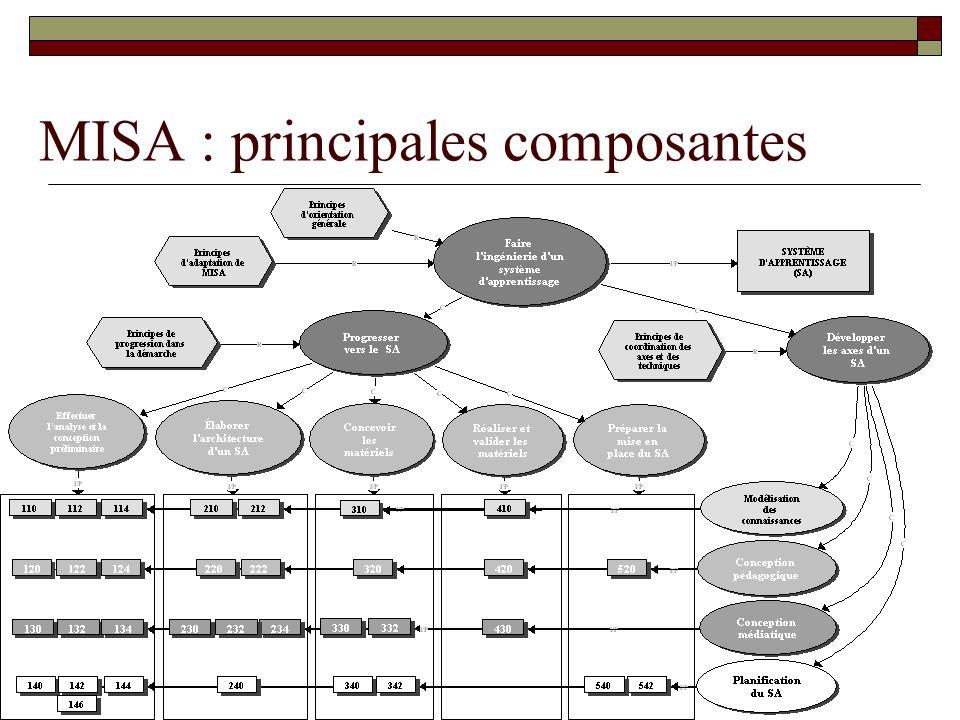 MISA : principales composantes