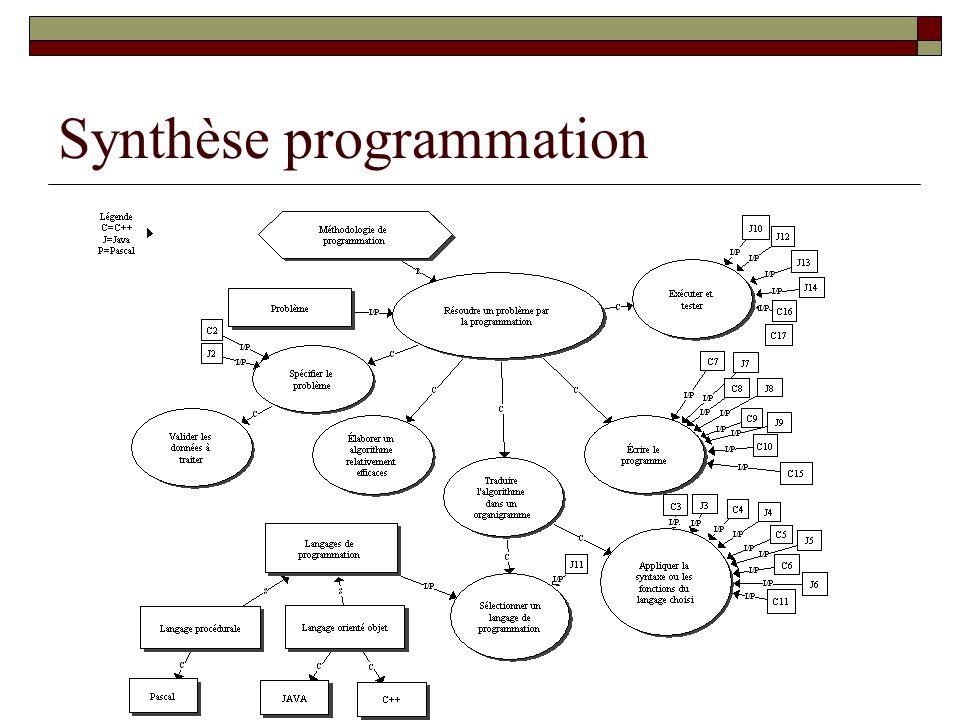 Synthèse programmation