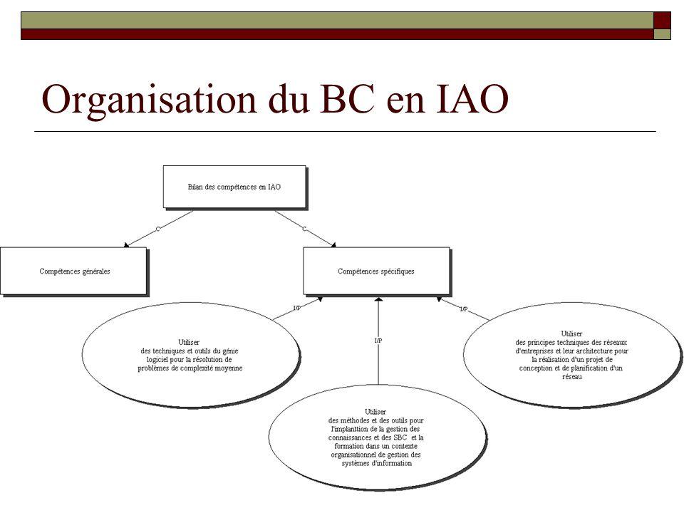 Organisation du BC en IAO
