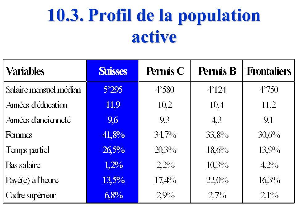 10.2. Effets macro-économiques n n Ce faisant, elle a contribué à retarder les ajustements structurels auxquels la Suisse devra se soumettre tôt ou ta