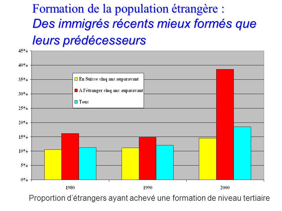 10.4. La formation n n Les données du RFP permettent de comparer les différences de niveau de formation entre la population suisse et étrangère n n El