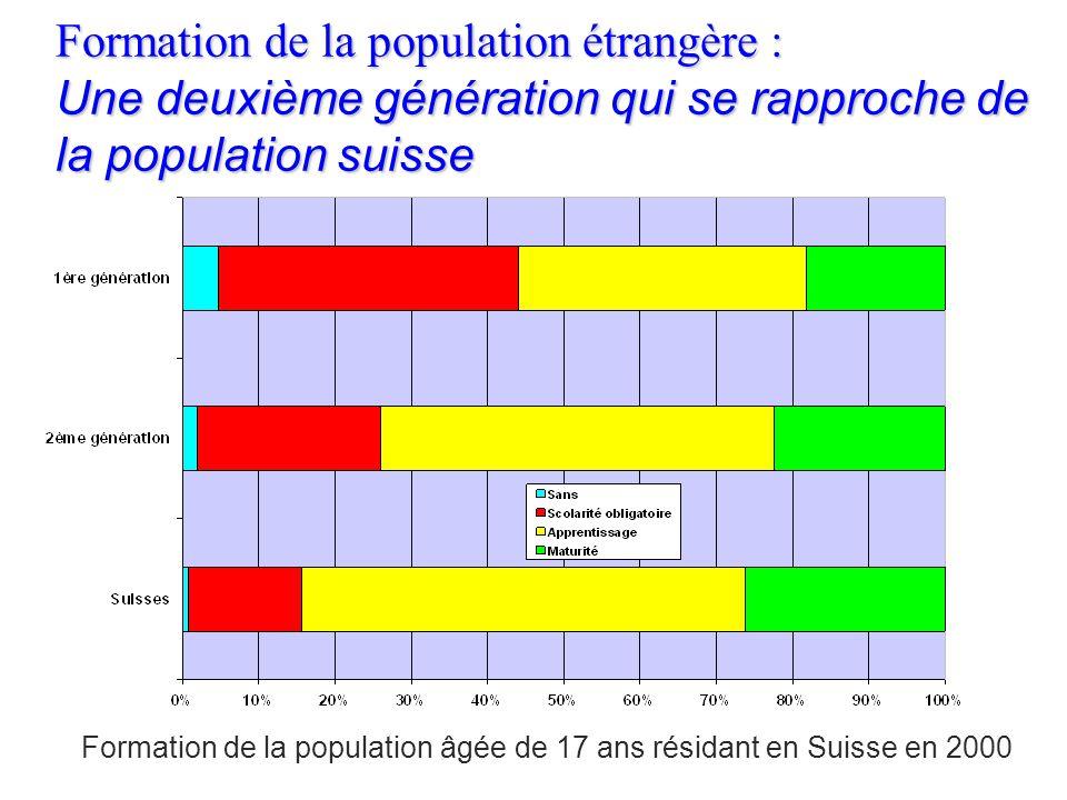 Formation de la population étrangère : Des immigrés récents mieux formés que leurs prédécesseurs Proportion détrangers ayant achevé une formation de n