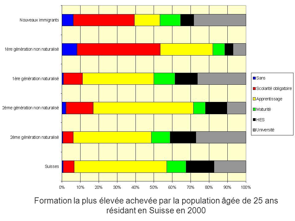 Formation de la population étrangère : Une deuxième génération qui se rapproche de la population suisse Formation de la population âgée de 17 ans résidant en Suisse en 2000