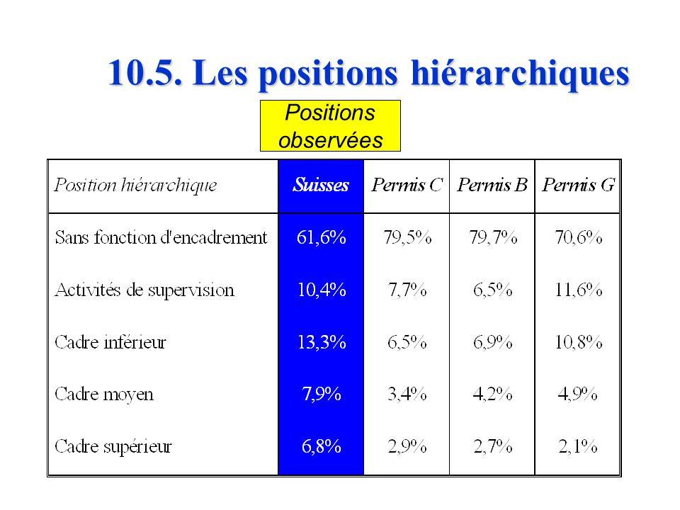 10.4. La formation n Au niveau des professions exercées, la répartition de la population suisse et étrangère était nettement plus inégale à Genève (0,