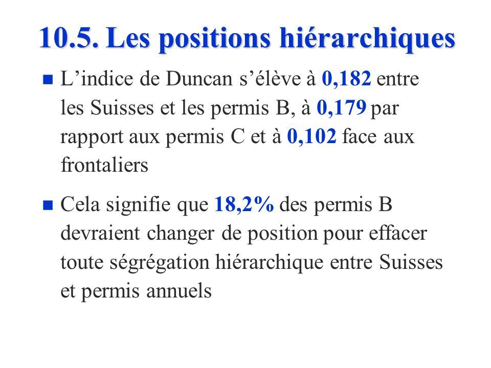 Indice de Duncan où S i représente le nombre de Suisses occupés dans la position hiérarchique i = 1 à 5 et E i représente le nombre détrangers occupés dans la même position hiérarchique i S et E symbolisent le nombre total de Suisses et détrangers actifs