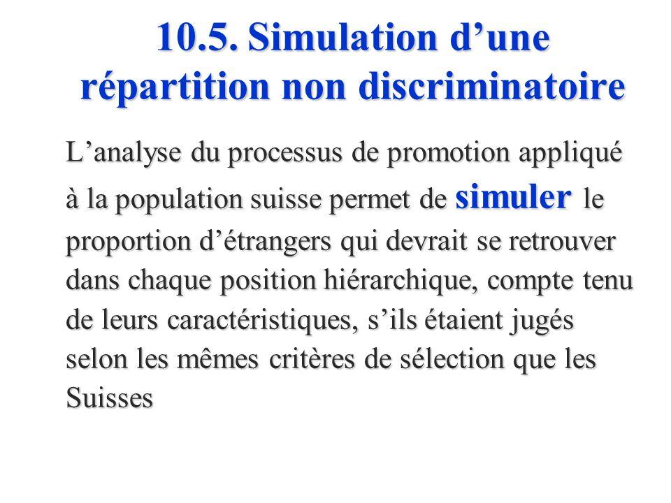 10.5. Analyse du processus de promotion Lanalyse des variables qui influencent la probabilité de promotion montre que : les chances de promotion augme