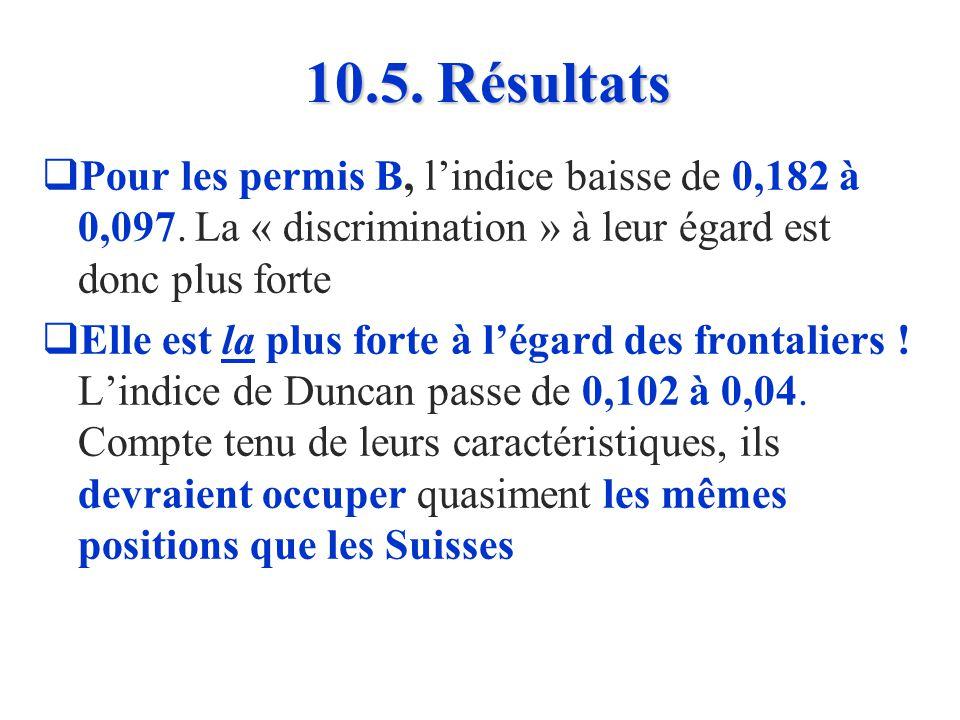 10.5. Résultats Lindice de Duncan entre Suisses et permis C diminue de 0,179 à 0,108 en passant de la réalité à la situation simulée ! Si les permis C