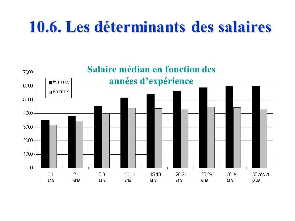 10.6. Les déterminants des salaires Salaire médian selon le type de formation