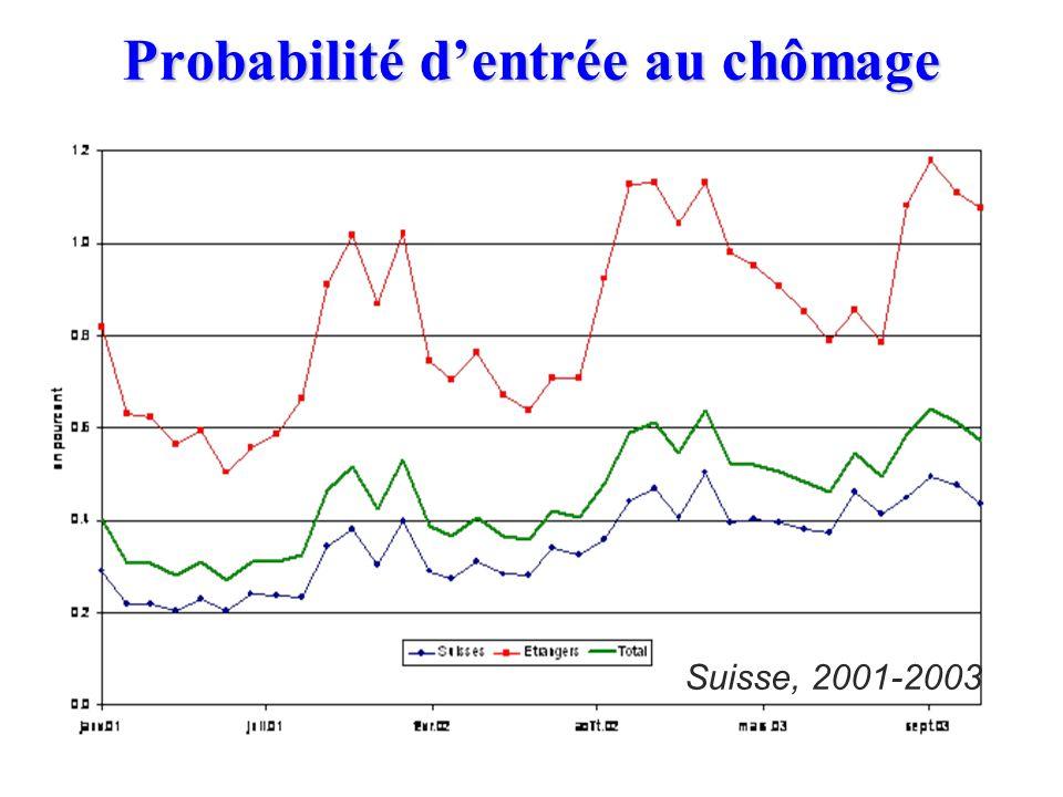 10.7. Inégalités face au chômage n En Suisse, le taux de chômage des étrangers est quasiment toujours le double de celui des nationaux n A Genève, la