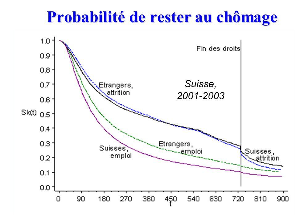 Probabilité dentrée au chômage Suisse, 2001-2003