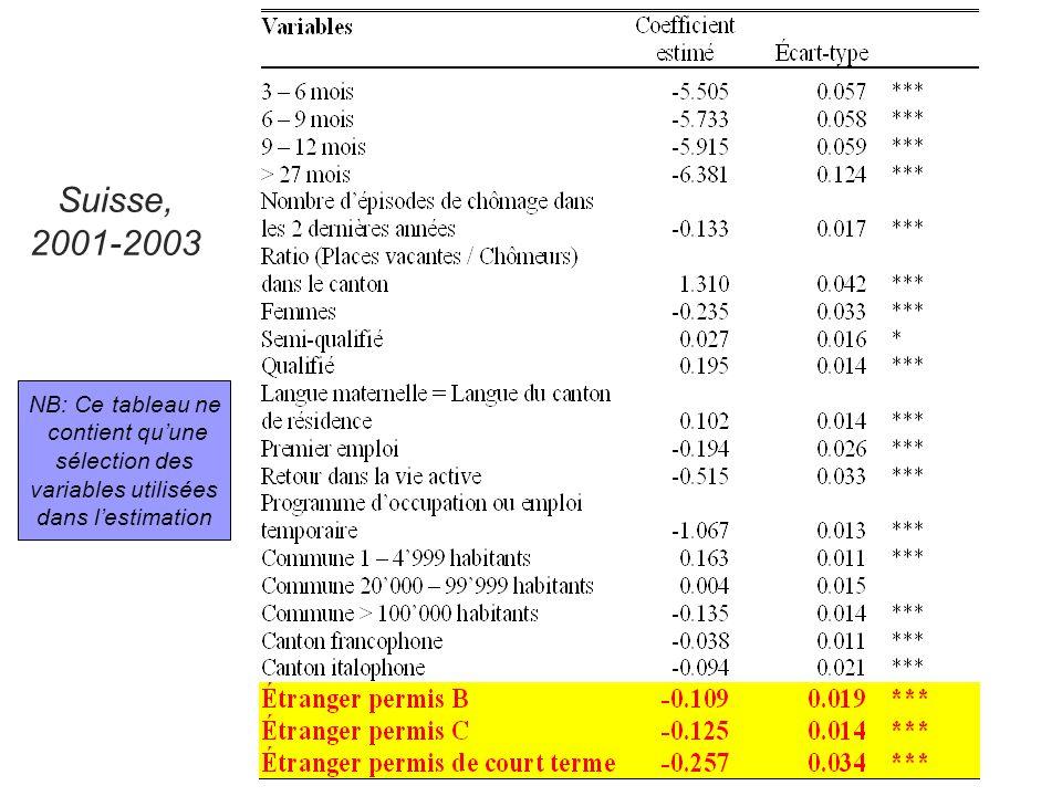 Probabilité de rester au chômage Suisse, 2001-2003