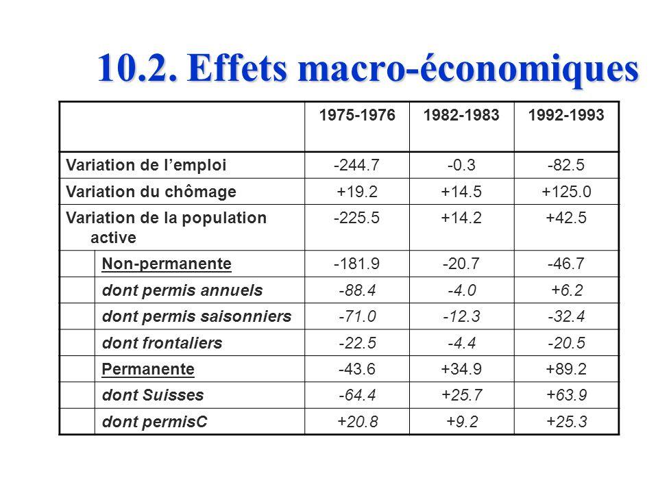 10.2. Effets macro-économiques n n Le système des permis instables a contribué à réduire loffre de travail en Suisse, lors des périodes de récession e
