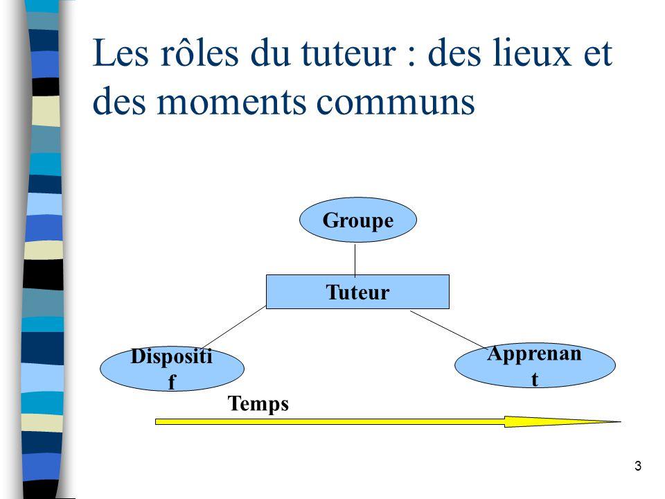 3 Les rôles du tuteur : des lieux et des moments communs Tuteur Dispositi f Groupe Apprenan t Temps