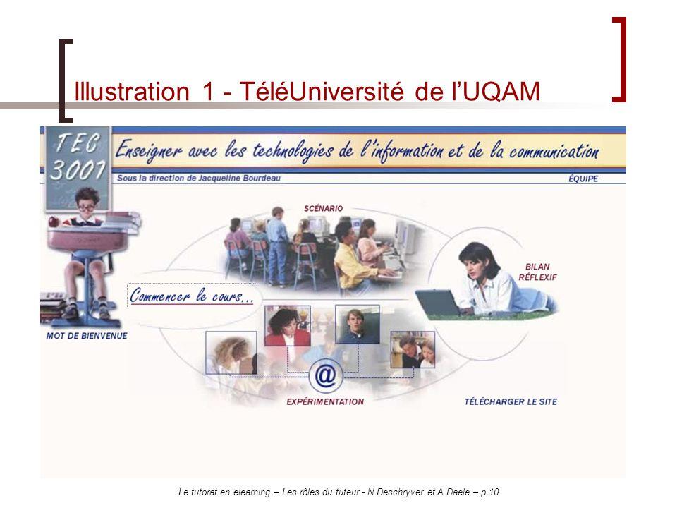 Le tutorat en elearning – Les rôles du tuteur - N.Deschryver et A.Daele – p.10 Illustration 1 - TéléUniversité de lUQAM