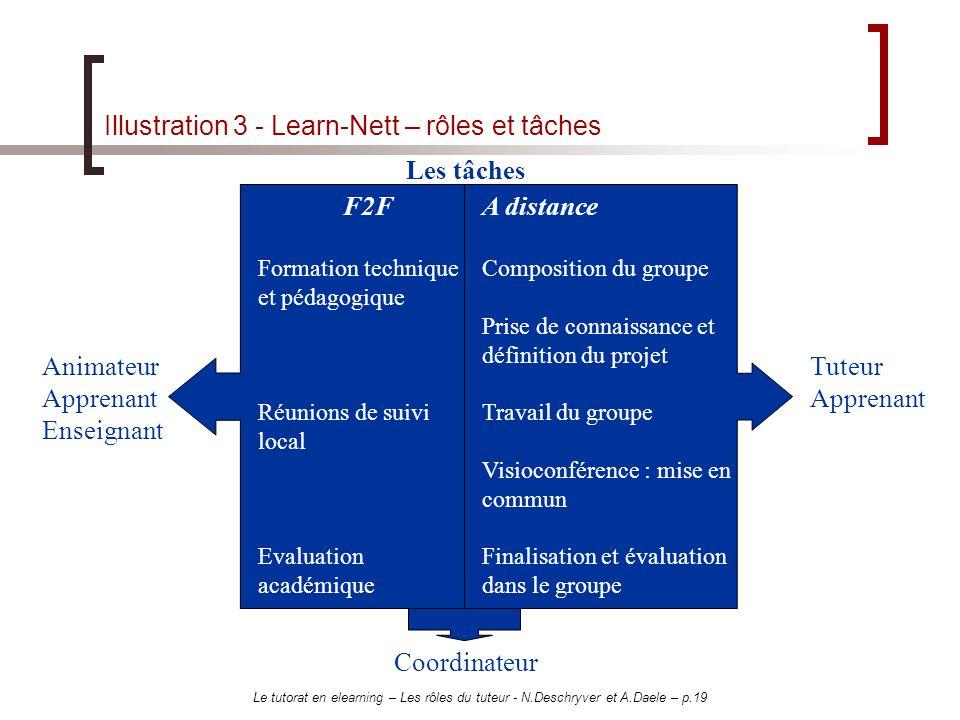 Le tutorat en elearning – Les rôles du tuteur - N.Deschryver et A.Daele – p.19 Illustration 3 - Learn-Nett – rôles et tâches Les tâches F2F Formation