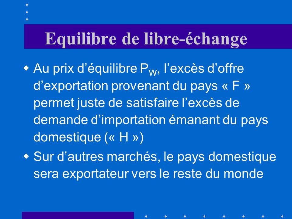 Equilibre de libre-échange Au prix déquilibre P W, lexcès doffre dexportation provenant du pays « F » permet juste de satisfaire lexcès de demande dimportation émanant du pays domestique (« H ») Sur dautres marchés, le pays domestique sera exportateur vers le reste du monde