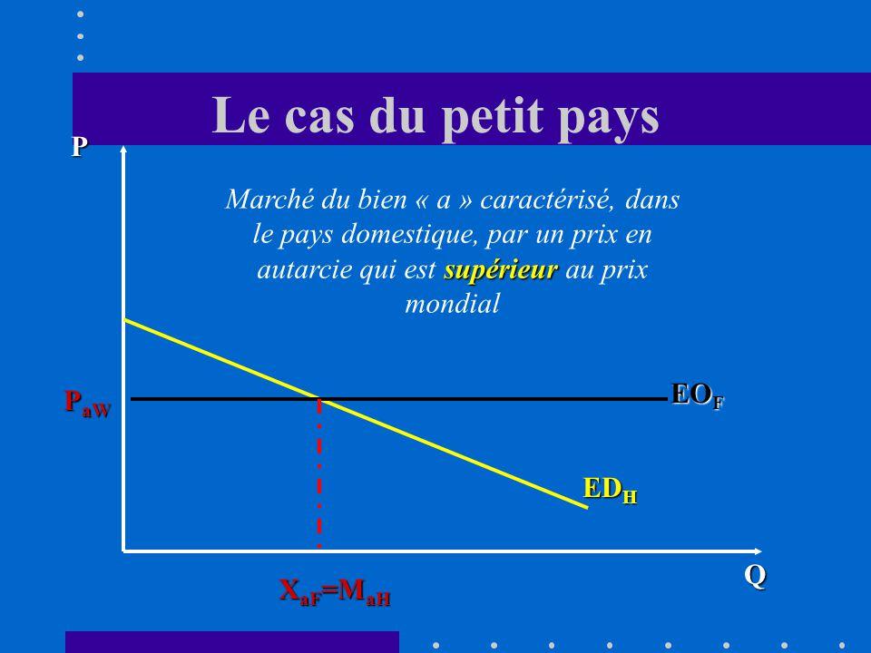 Le cas du petit pays Q P ED H EO F X aF =M aH P aW supérieur Marché du bien « a » caractérisé, dans le pays domestique, par un prix en autarcie qui est supérieur au prix mondial