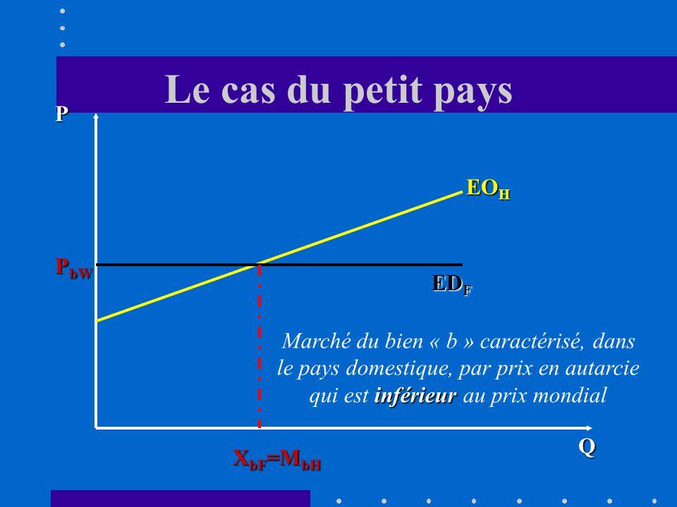 Le cas du petit pays Q P EO H ED F X bF =M bH P bW inférieur Marché du bien « b » caractérisé, dans le pays domestique, par prix en autarcie qui est inférieur au prix mondial