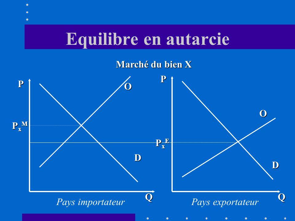 Equilibre en autarcie D O Q P PxMPxMPxMPxM Q P D O PxEPxEPxEPxE Marché du bien X Pays importateurPays exportateur