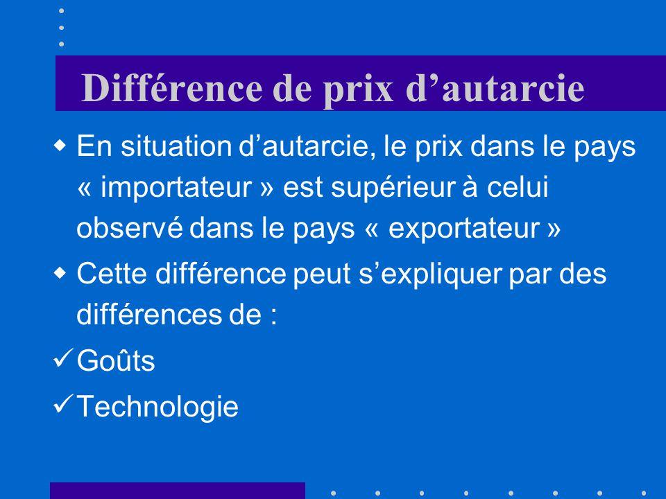 Différence de prix dautarcie En situation dautarcie, le prix dans le pays « importateur » est supérieur à celui observé dans le pays « exportateur » Cette différence peut sexpliquer par des différences de : Goûts Technologie