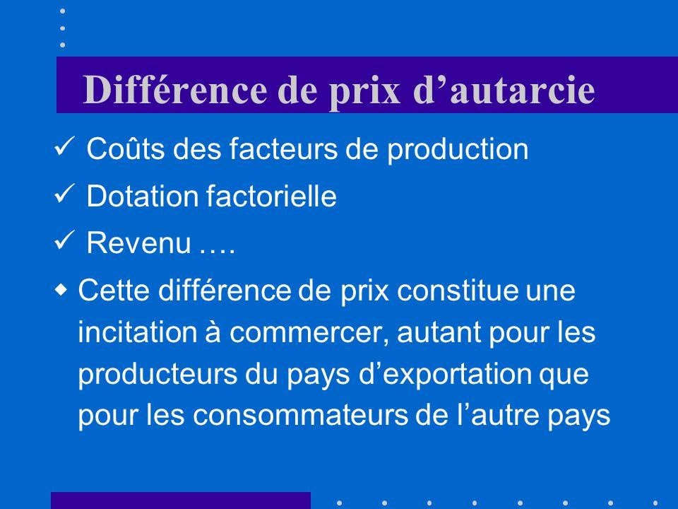 Différence de prix dautarcie Coûts des facteurs de production Dotation factorielle Revenu ….
