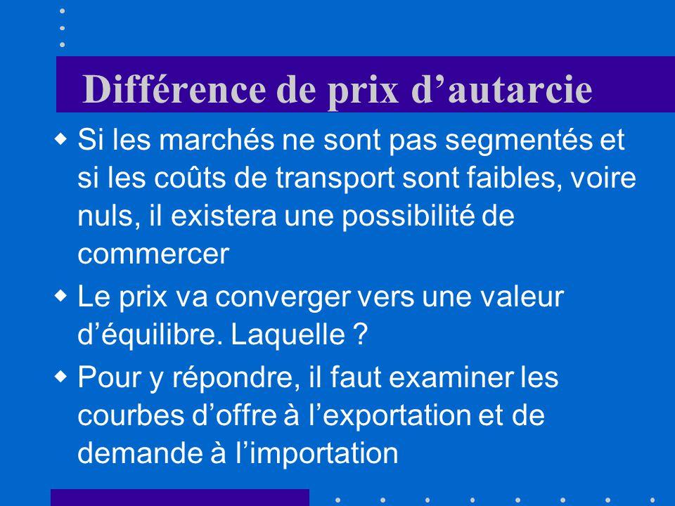 Différence de prix dautarcie Si les marchés ne sont pas segmentés et si les coûts de transport sont faibles, voire nuls, il existera une possibilité de commercer Le prix va converger vers une valeur déquilibre.