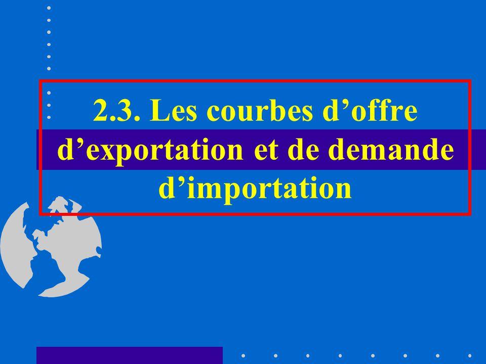2.3. Les courbes doffre dexportation et de demande dimportation