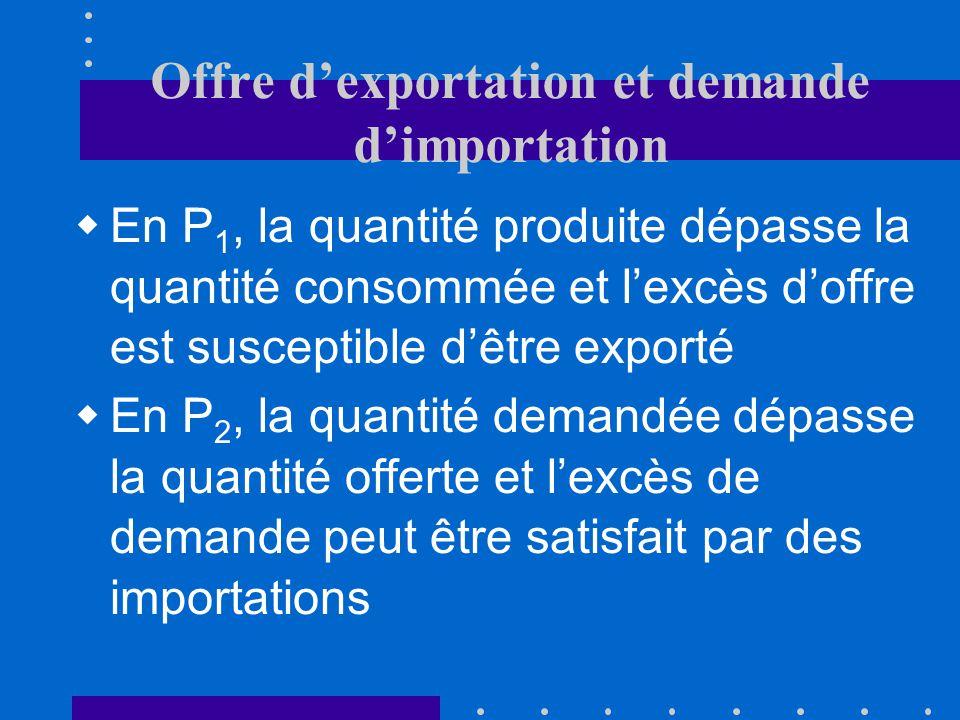 Offre dexportation et demande dimportation En P 1, la quantité produite dépasse la quantité consommée et lexcès doffre est susceptible dêtre exporté En P 2, la quantité demandée dépasse la quantité offerte et lexcès de demande peut être satisfait par des importations