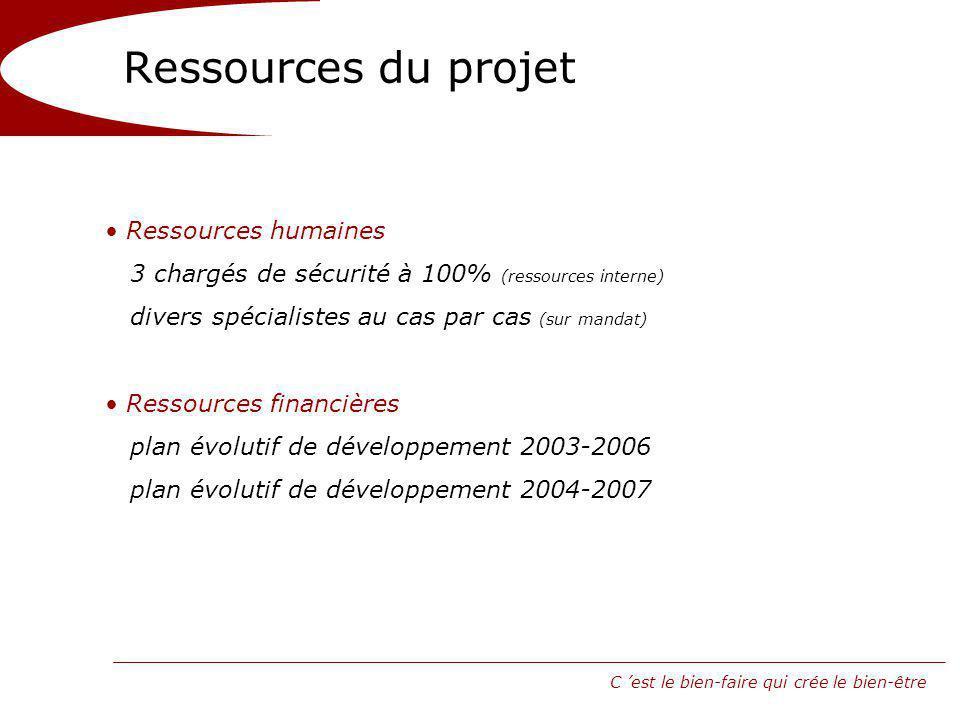 C est le bien-faire qui crée le bien-être Ressources du projet Ressources humaines 3 chargés de sécurité à 100% (ressources interne) divers spécialistes au cas par cas (sur mandat) Ressources financières plan évolutif de développement 2003-2006 plan évolutif de développement 2004-2007