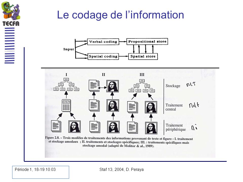 Période 1, 18-19.10.03 Staf 13, 2004, D. Peraya Le codage de linformation