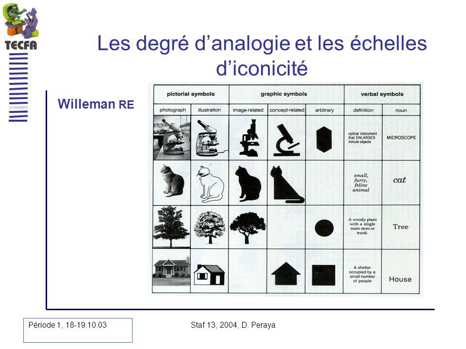 Période 1, 18-19.10.03 Staf 13, 2004, D. Peraya Les degré danalogie et les échelles diconicité Willeman RE