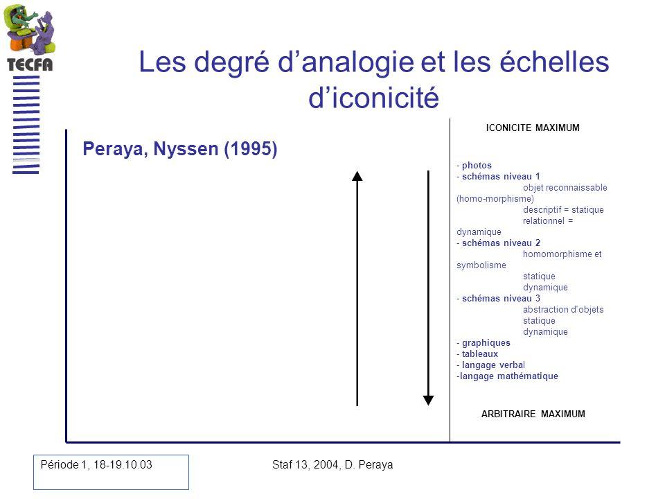 Période 1, 18-19.10.03 Staf 13, 2004, D. Peraya Les degré danalogie et les échelles diconicité Peraya, Nyssen (1995) ICONICITE MAXIMUM - photos - sché