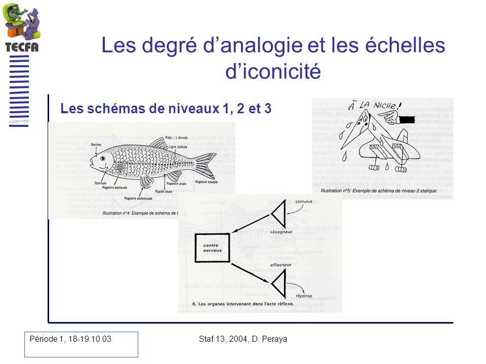 Période 1, 18-19.10.03 Staf 13, 2004, D. Peraya Les degré danalogie et les échelles diconicité Les schémas de niveaux 1, 2 et 3