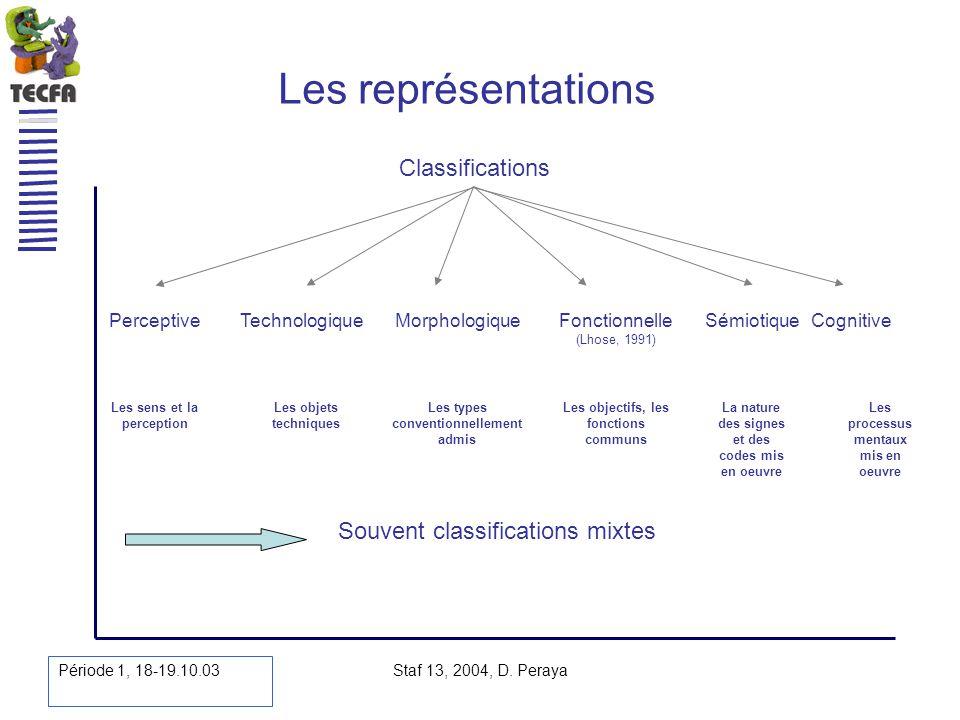Période 1, 18-19.10.03 Staf 13, 2004, D. Peraya Les représentations Classifications TechnologiqueMorphologiqueFonctionnelle (Lhose, 1991) SémiotiquePe