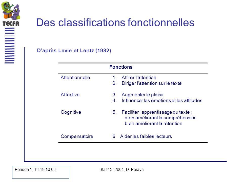 Période 1, 18-19.10.03 Staf 13, 2004, D. Peraya Des classifications fonctionnelles Daprès Levie et Lentz (1982) Fonctions Attentionnelle1.Attirer latt