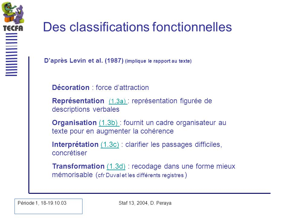 Période 1, 18-19.10.03 Staf 13, 2004, D. Peraya Des classifications fonctionnelles Daprès Levin et al. (1987) (implique le rapport au texte) Décoratio
