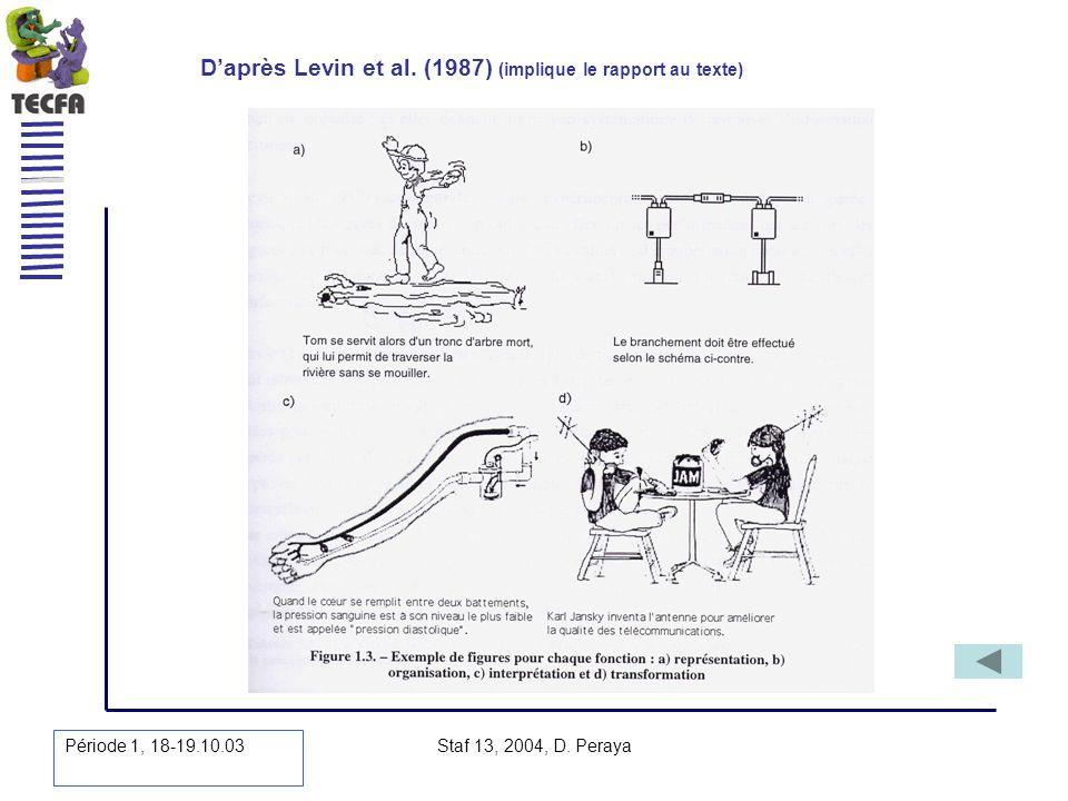 Période 1, 18-19.10.03 Staf 13, 2004, D. Peraya Daprès Levin et al. (1987) (implique le rapport au texte)