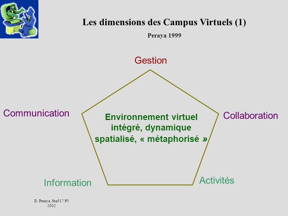 D. Peraya, Staf 17/P5 2002 Partir des fonctions générales des TIC … (Peraya, 1994)