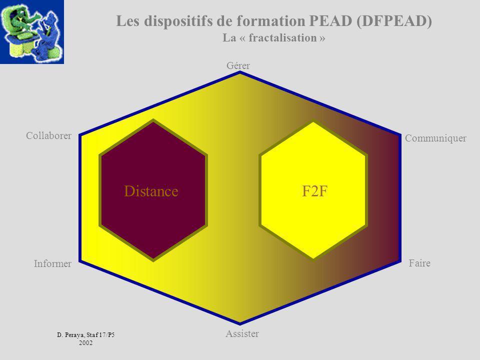 D. Peraya, Staf 17/P5 2002 Les dimensions des Campus Virtuels (3) Peraya 2002 Assister (Henri, 2001) Gérer Faire Communiquer Informer Collaborer Envir