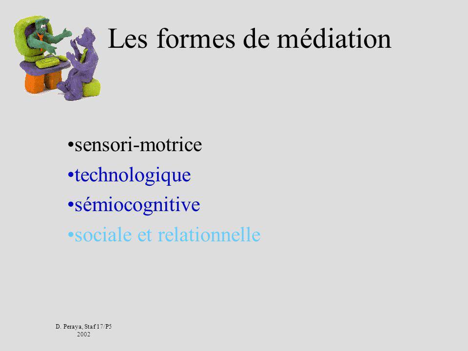 Les dispositifs F&C médiatisées Communication Homme/Homme Relation Médiation Contenu Médiatisation Communication Homme/Machine Communication médiatisé