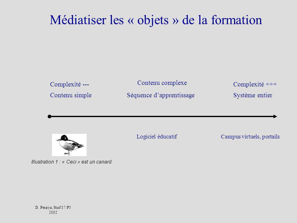 D. Peraya, Staf 17/P5 2002 Médiation et Mediatisation Communication (éducative) médiatisée: qui passe à travers un artefact (terme génerique) Médiatis