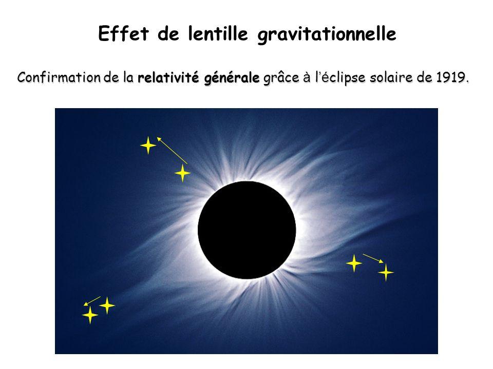 Effet de lentille gravitationnelle Confirmation de la relativité générale grâce à l é clipse solaire de 1919.