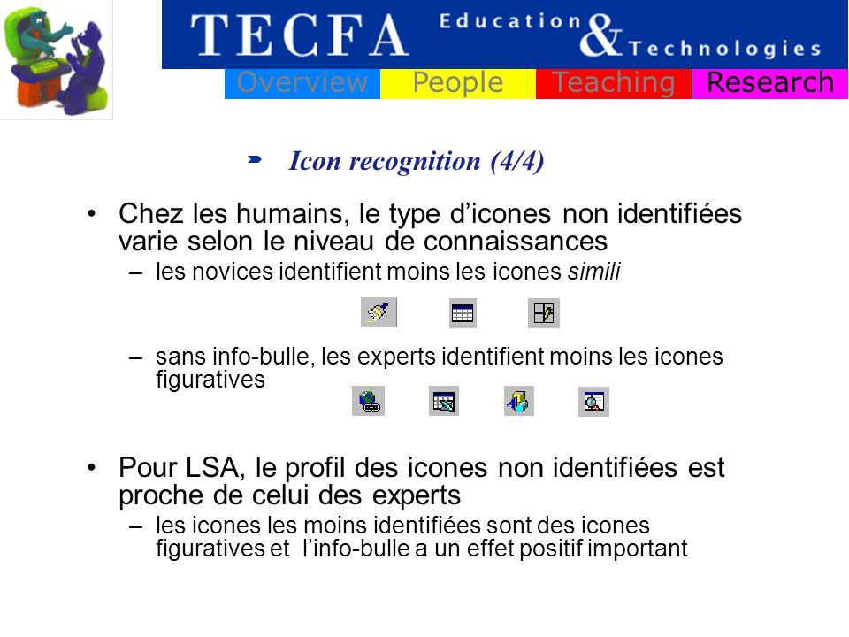 Icon recognition (4/4) ResearchOverviewPeopleTeaching Chez les humains, le type dicones non identifiées varie selon le niveau de connaissances –les novices identifient moins les icones simili –sans info-bulle, les experts identifient moins les icones figuratives Pour LSA, le profil des icones non identifiées est proche de celui des experts –les icones les moins identifiées sont des icones figuratives et linfo-bulle a un effet positif important