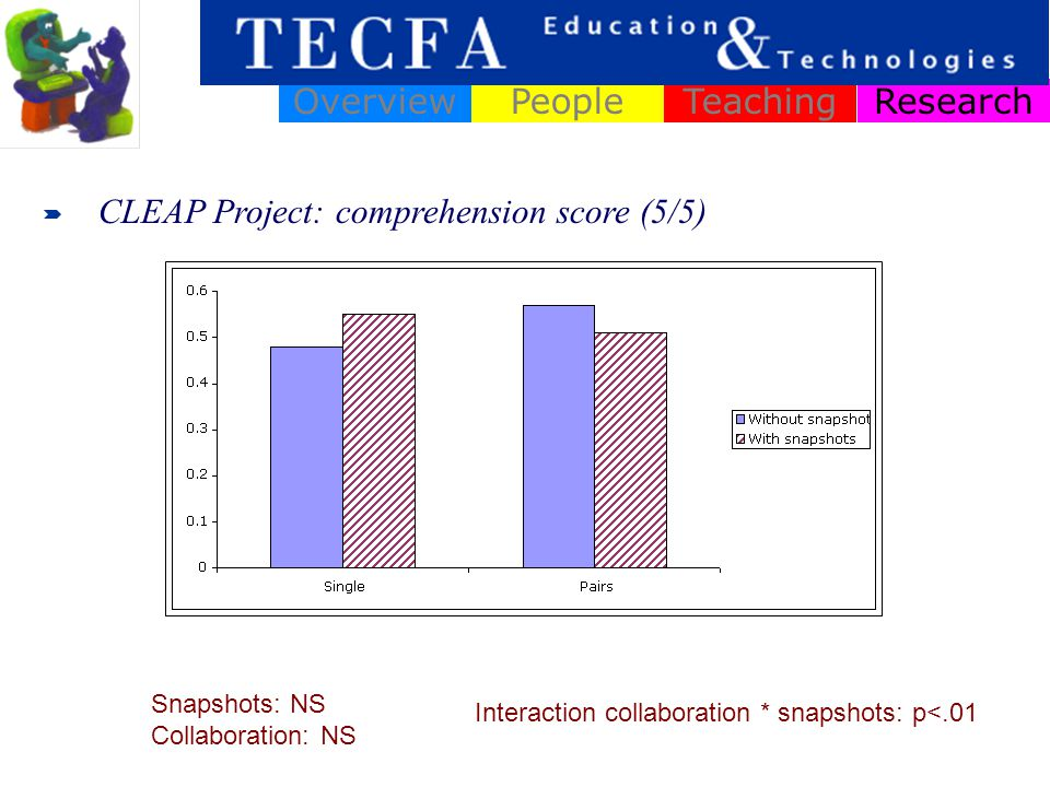 ResearchOverviewPeopleTeaching Design of « intelligent learning » environments Learning and practice community portals Ex : TECFASEED project (Daniel Schneider) Innovative Information and Communication systems