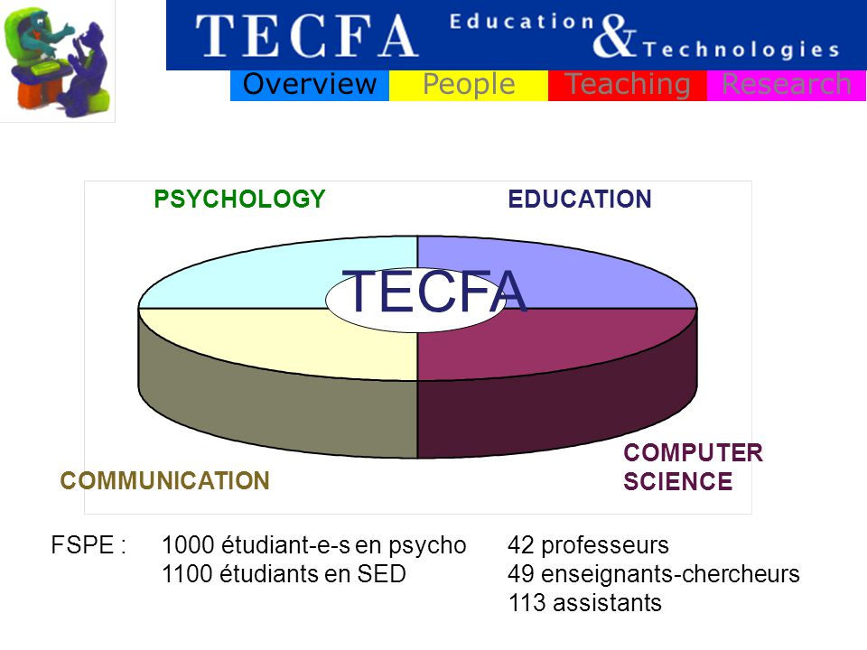 PSYCHOLOGYEDUCATION COMMUNICATION COMPUTER SCIENCE TECFA OverviewPeopleTeachingResearch FSPE :42 professeurs 49 enseignants-chercheurs 113 assistants 1000 étudiant-e-s en psycho 1100 étudiants en SED