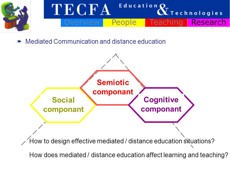 Social componant ResearchOverviewPeopleTeaching Semiotic componant Cognitive componant Mediated Communication and distance education How to design eff