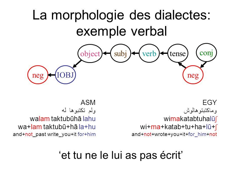 La morphologie des dialectes: exemple verbal conj verb object subjtense IOBJneg ASM ولم تكتبوها له walam taktubūhā lahu wa+lam taktubū+hā la+hu and+not_past write_you+it for+him EGY وماكتبتوهالوش wimakatabtuhalū ʃ wi+ma+katab+tu+ha+lū+ ʃ and+not+wrote+you+it+for_him+not et tu ne le lui as pas écrit