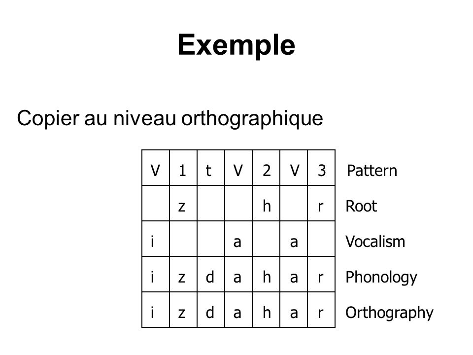 Exemple Copier au niveau orthographique V1tV2V3zhriaaizdaharizdahar Pattern Root Vocalism Phonology Orthography